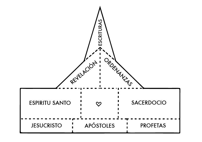 La restauración de la Iglesia