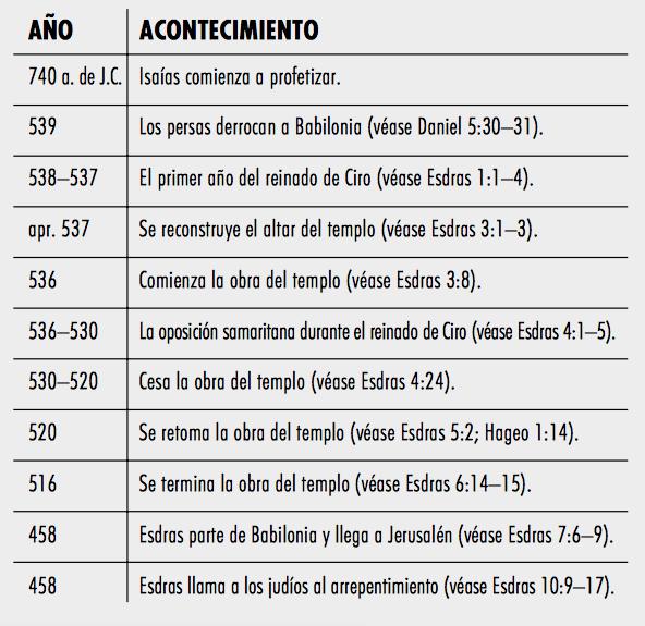 Esdras Antiguo Testamento